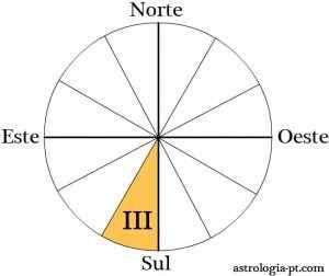 3 Casa Astrologica, a perceção