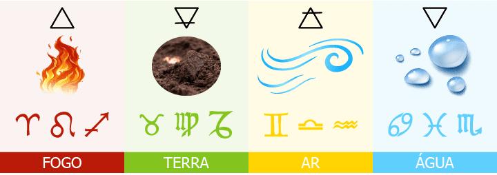 Elementos do zodíaco nas astrologia, fogo, terra, ar e água