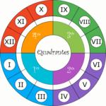 Os quatro quadrantes nas astrologia